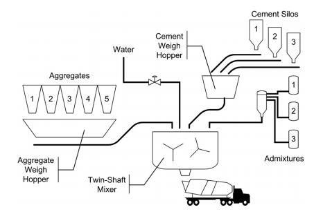 working process of mini concrete batching plant