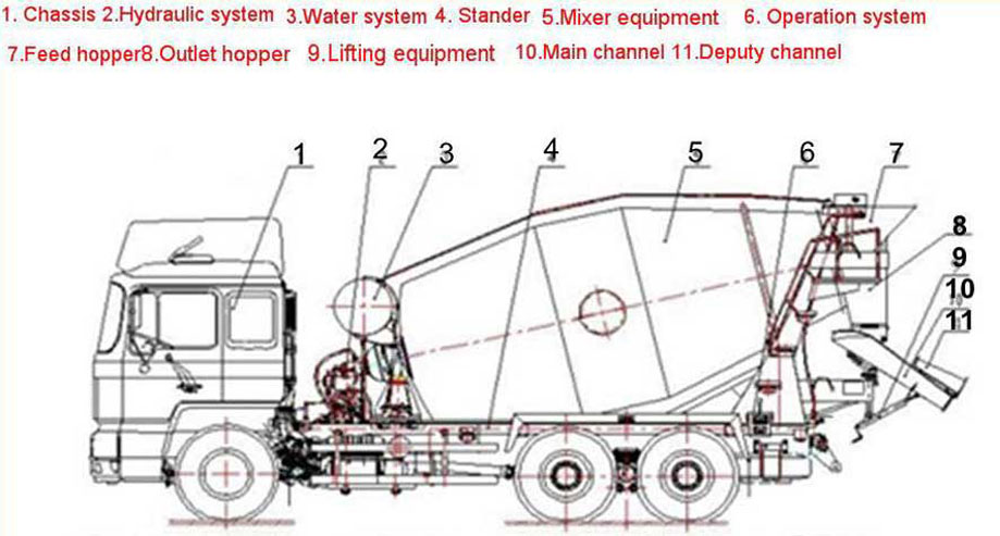 details of mixer truck system