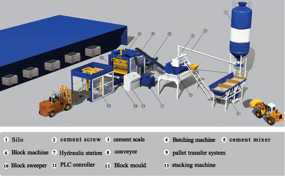 Components of Brick Made Machine