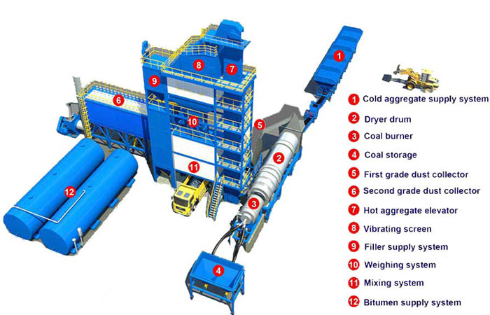 Mini Asphalt Batch Mix Plant