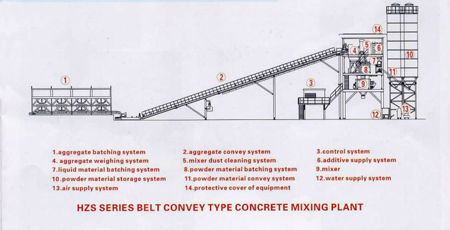 concrete plant design