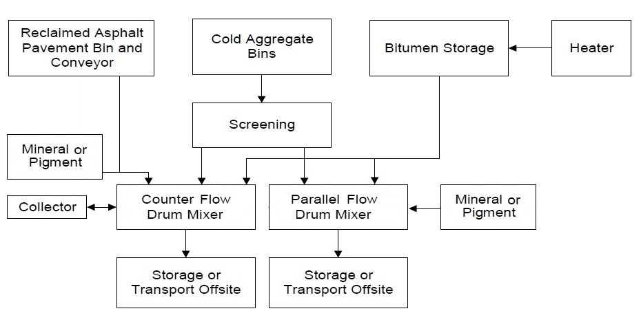 Hot Mix Asphalt Plant Flow Diagram